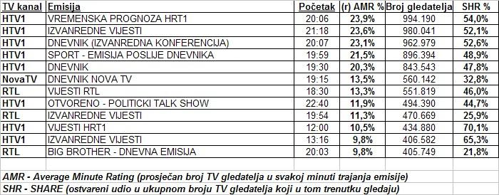 Gledanost informativnih emisija na 6.10.