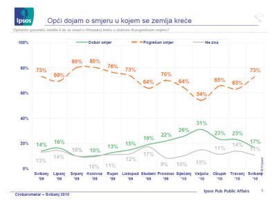 CroBarometar Ipsos Puls svibanj 2010 opci dojam u kojem se zemlja krece