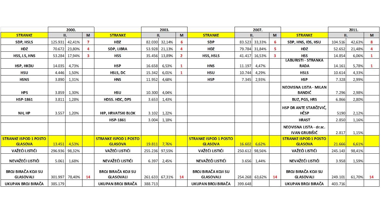 Broj glasova i mandata koje su stranke osvojile u 2. izbornoj jedinici na parlamentarnim izborima 2000.-2011.