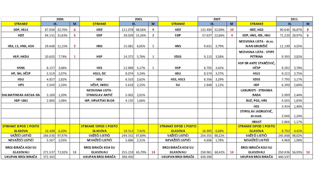 Broj glasova i mandata koje su stranke osvojile u 9. izbornoj jedinici na parlamentarnim izborima 2000.-2011.