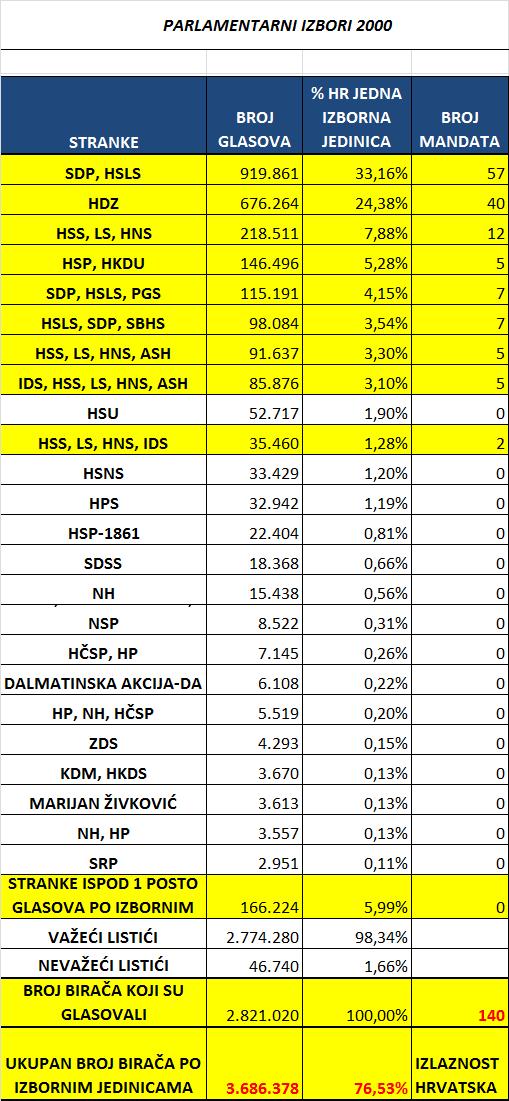 Parlamentarni izbori Hrvatska kao jedna izborna jedinica 2000.