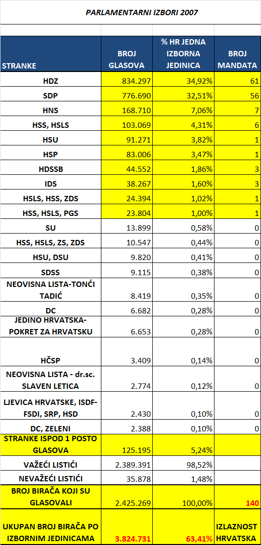 Parlamentarni izbori Hrvatska kao jedna izborna jedinica 2007.
