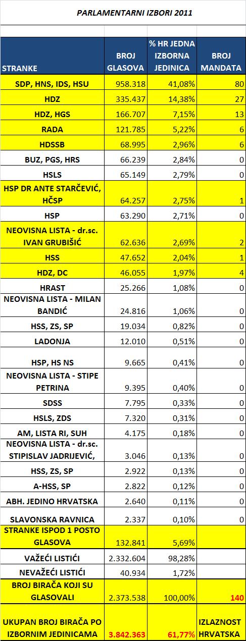 Parlamentarni izbori Hrvatska kao jedna izborna jedinica 2011.