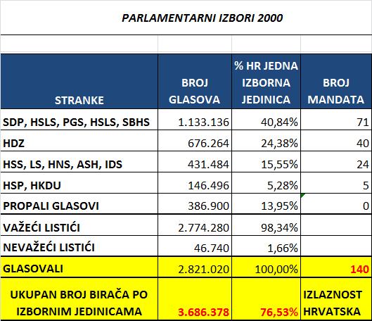 Parlamentarni izbori Hrvatska kao jedna izborna jedinica koalicije 2000.