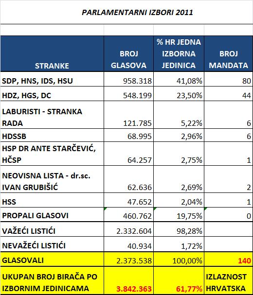 Parlamentarni izbori Hrvatska kao jedna izborna jedinica koalicije 2011.