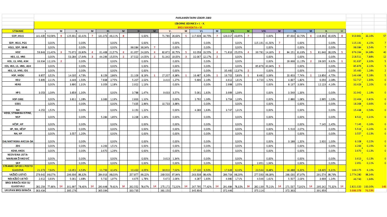 Rezultati parlamentarnih izbora 2000.