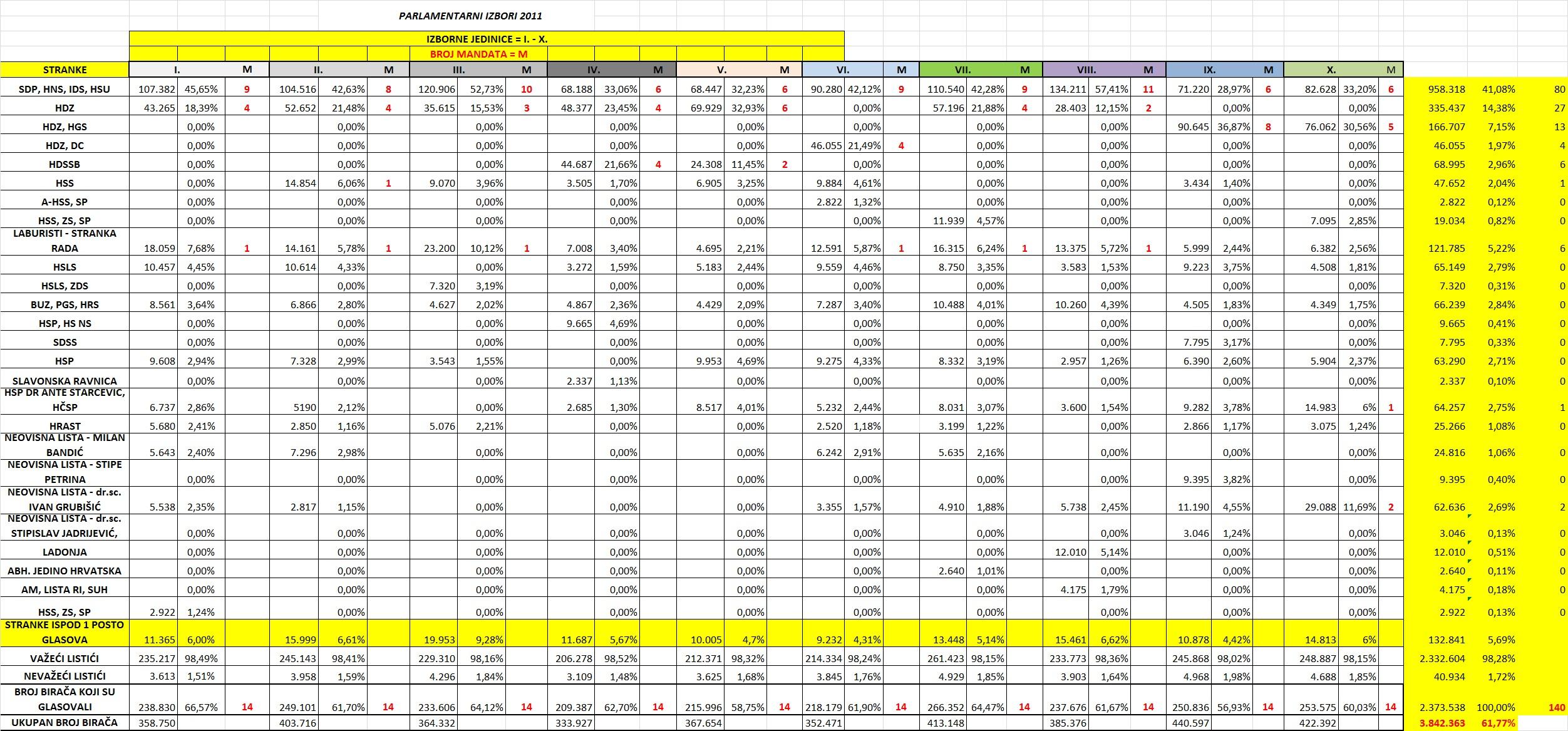 Rezultati parlamentarnih izbora 2011.