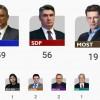Izbori 2015. Rezultati parlamentarnih izbora u Hrvatskoj