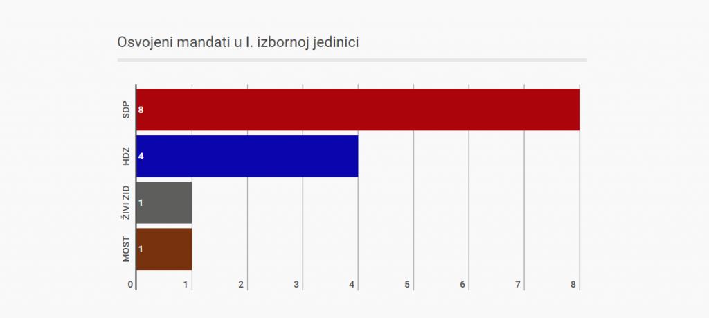 1. izborna jedinica anketa