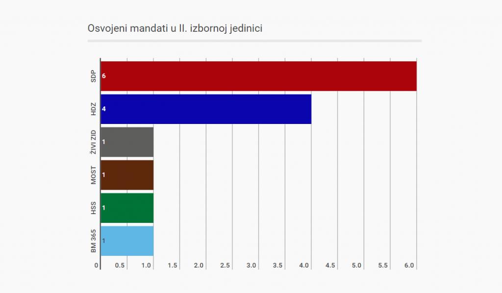 2. izborna jedinica anketa