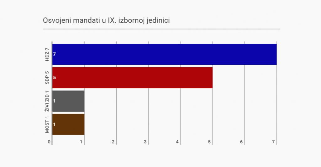 9. izborna jedinica anketa