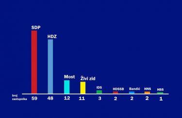 Na novim izborima SDP bi osvojio 11 mandata više od HDZ-a, Most i Živi zid gotovo izjednačeni