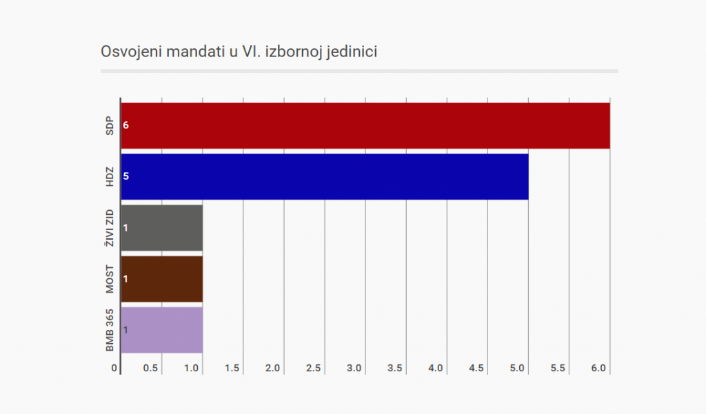 6. izborna jedinica anketa