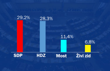 Latest Poll: SDP Leading, HDZ Close Second
