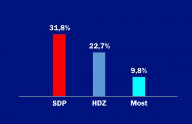 SDP podupire 31,8 posto građana, HDZ 22,7 posto, a Most 9,8 posto