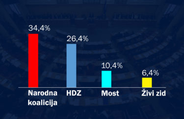 Narodna koalicija vodi ispred HDZ-a, Most čvrsto treći