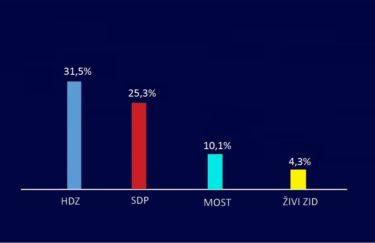 HDZ usamljen na vrhu ljestvice stranaka, SDP u padu