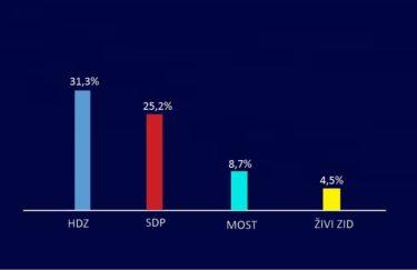 HDZ na vrhu, SDP stabilizirao rejting