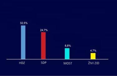 Povećana prednost HDZ-a ispred SDP-a