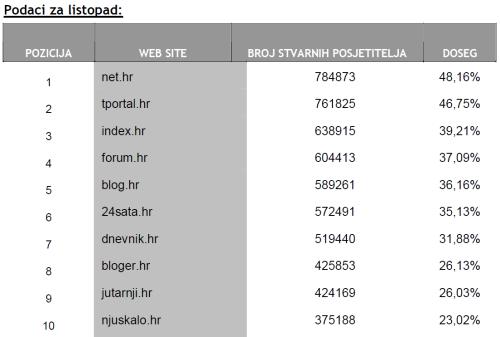 Top 10 hrvatskih web stranica listopad 2008
