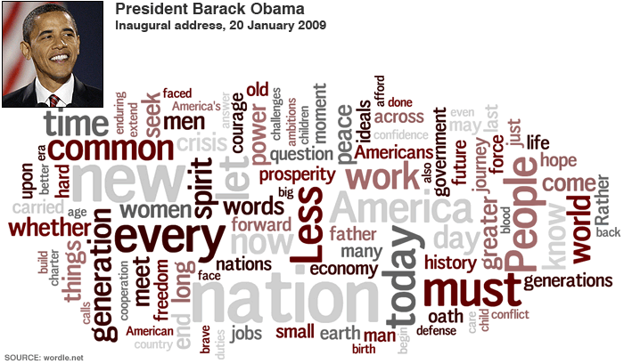 obama-inaugural-word-cloud