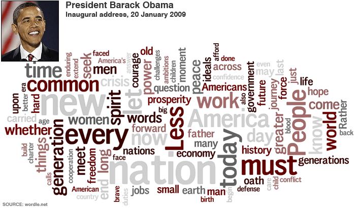 obama-inaugural-word-cloud