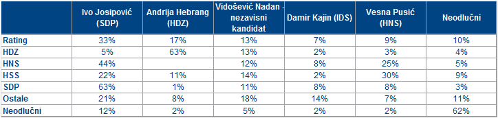 istraživanje anketa Puls kolovoz predsjednicki izbori