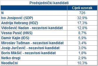 Istraživanje predsjednički izbori Puls kolovoz 2009