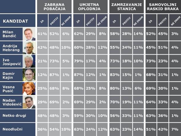 Puls Hrvati o pobačaju