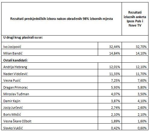 rezultati izbora_izlazne ankete