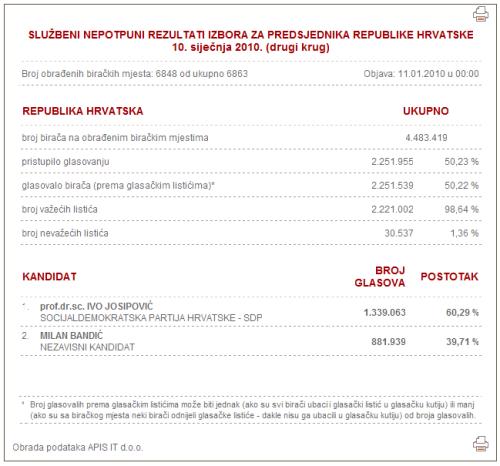20100110 neslužbeni rezultati predsjedničkih izbora