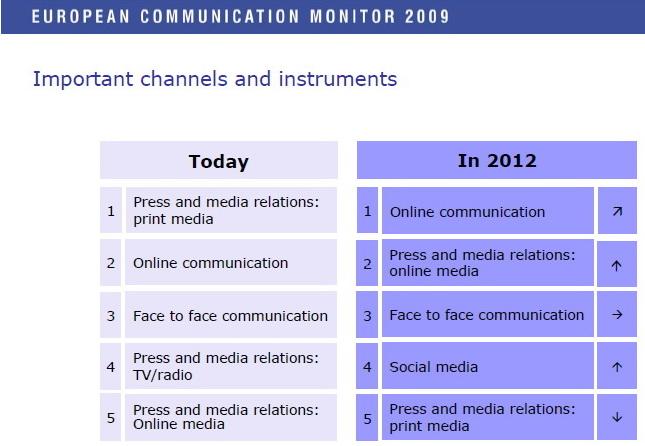 najvazniji kanali u komuniciranju