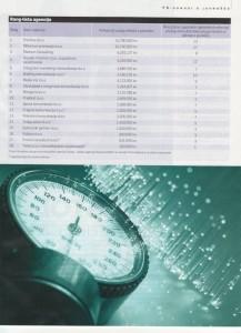 rang lista PR agencija u Hrvatskoj za 2009 - HUKA