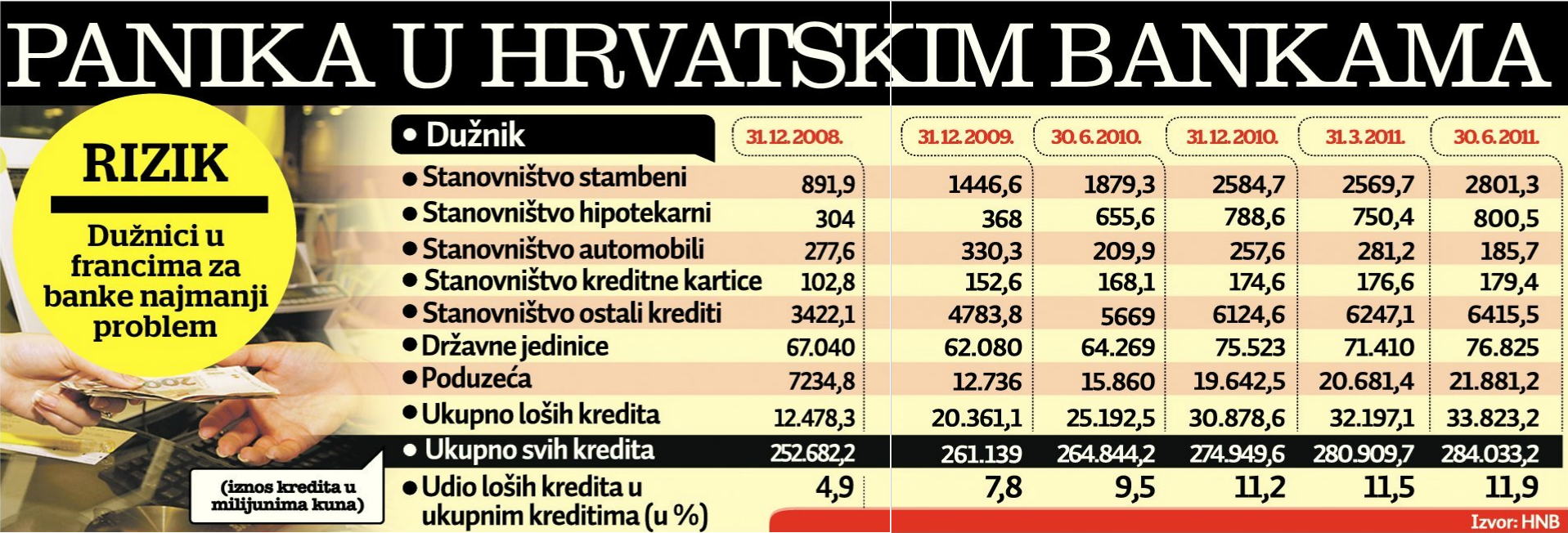 Jutarnji List - Infografika struktura kredita u Hrvatskoj