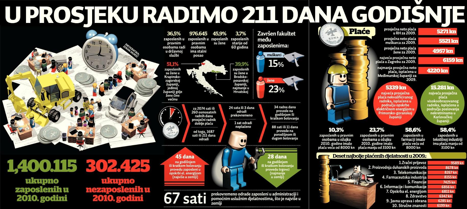 Jutarnji List 20110813 - Infografika o plaćama i poslu u Hrvatskoj