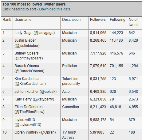 Twitter celebrates #5yrs since the first tweet- who are the most-followed users- - News - guardian.co.uk