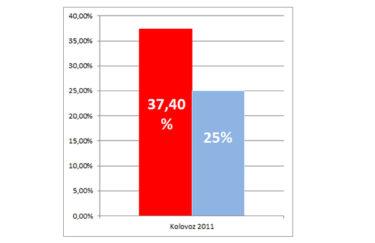 Kukuriku koalicija vodi HDZ i partnere 37,4% prema 25% – Cro Demoskop Promocija plus