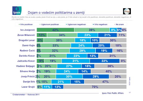 Crobarometar_politicari_popularnost_kolovoz_2010