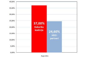 Savez za promjene 37% HDZ 24,60% – Cro-Demoskop Promocija Plus za rujan