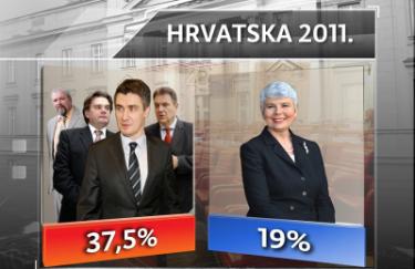 Izbori 2011. Ankete Crobarometar kampanja nikome nije ništa donijela