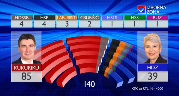 RTL istrazivanje izbori 2011
