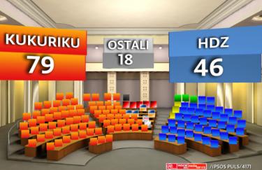 Izbori 2011. Istraživanje Ipsos Puls Kukuriku 79 HDZ 46 mandata