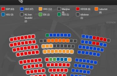 Izbori 2011. Iako se Sabor zacrvenio, Hrvatska nije otišla u lijevo