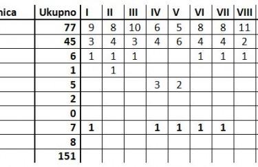 Izbori 2011. Ujedinjeni pravaši imali bi sedam mandata u Saboru