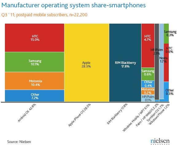 iOs Android Blackberry RIM Windows mobile