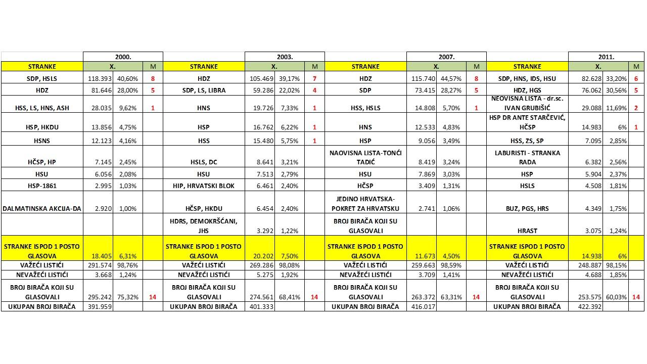 Broj glasova i mandata koje su stranke osvojile u 10. izbornoj jedinici na parlamentarnim izborima 2000.-2011.