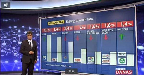 20151004 Pomocija Plus RTL Crodemoskop stranke