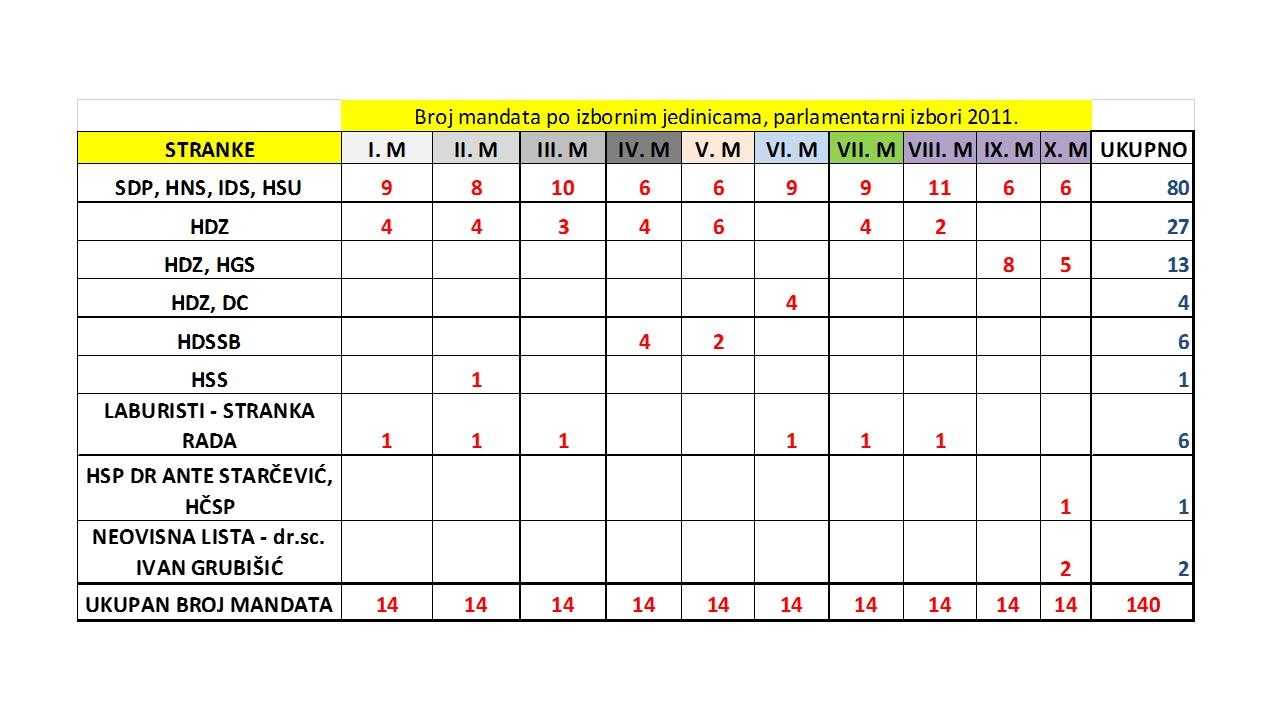 Broj mandata po izbornim jedinicama koje su stranke dobile na parlamentarnim izborima 2011. godine