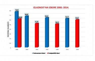 Izlaznost na izbore i rezultati parlamentarnih izbora u Hrvatskoj od 2000. do 2011.