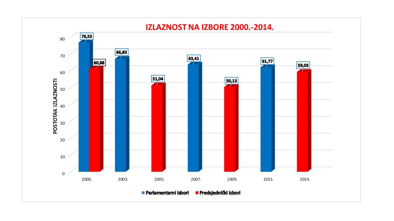 Izlaznost na predsjedničke i parlamentarne izbore u Hrvatskoj 2000. - 2014.